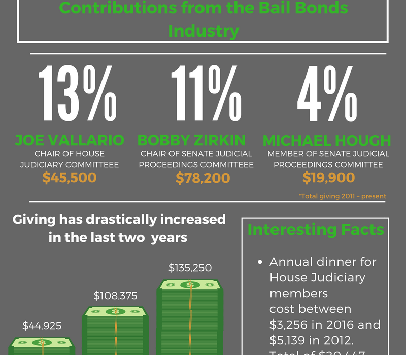 Pay-to-Play Inforgraphic