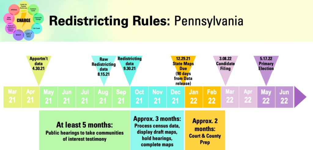 Redistricting Rules: Pennsylvania